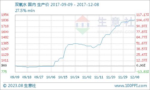 生意社:本周双氧水市场高位企稳(12.4-12.8)
